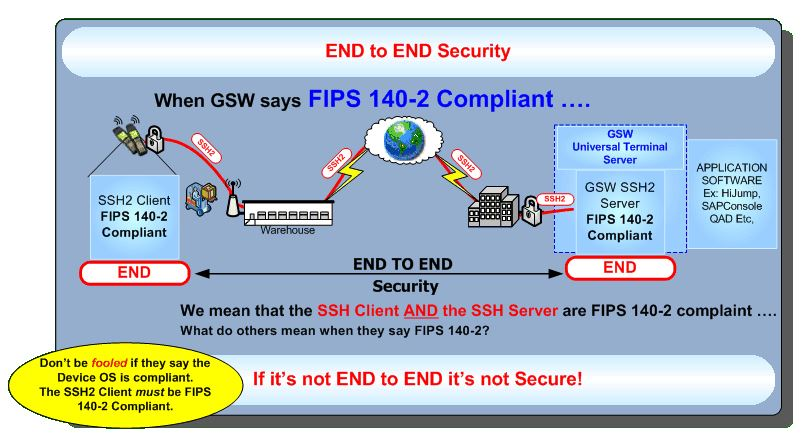 FIPS 140-2 End to End security graphic.